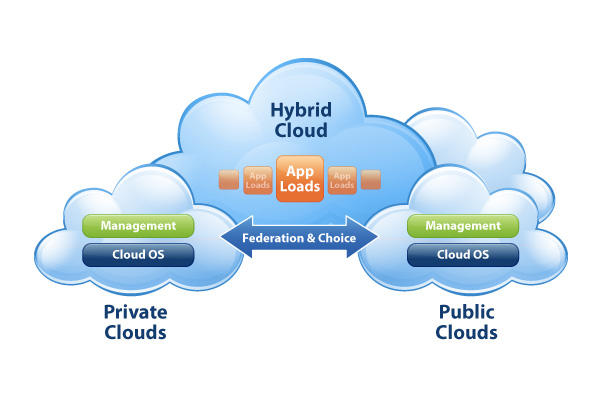 Should companies evaluate hybrid cloud strategy
